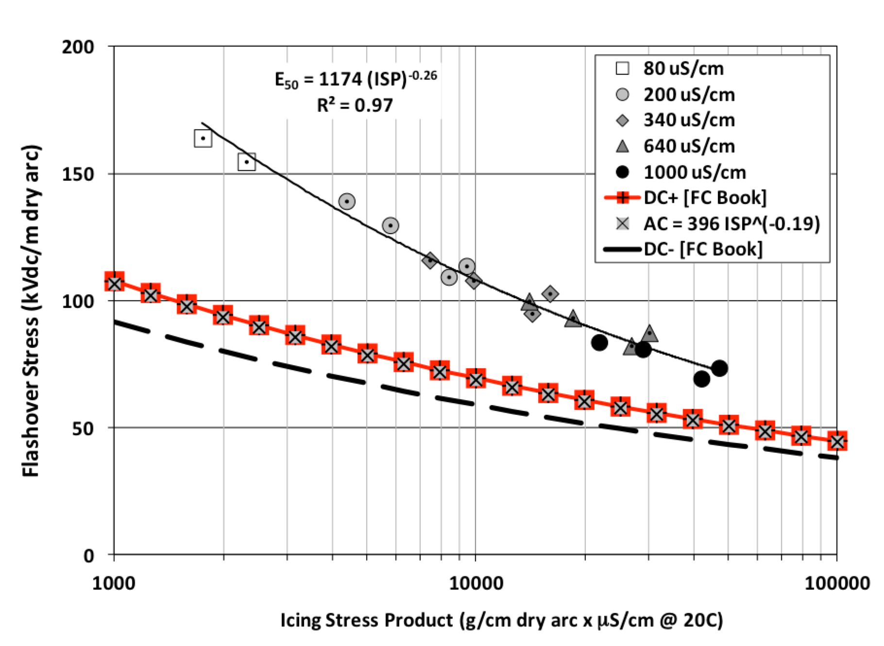 Fig. 2: DC flashover stress versus icing stress product for t=10 mm on polymeric and ceramic disk insulators compared to results in book. insulator Selection of Insulators with Respect to Icing Screen Shot 2016 10 28 at 13