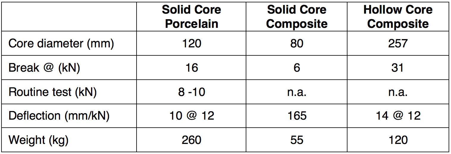 Table 1: Comparison of Different Post Insulator Types Based on Requirements for Porcelain Solid Core Type C16, BIL 1050 kV hybrid insulator Technical Review of Hybrid Insulators Screen Shot 2016 11 24 at 14