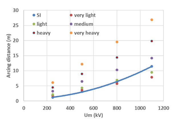 Fig. 2: DC system & porcelain housing. Minimum arcing distance required under SI (blue curve) for station post insulator column (busbar termination side). Comparison with arcing distances deriving from pollution requirements (in this example creepage factor=4.5)