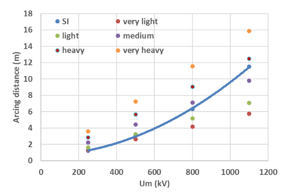 DC system & HTM housings. Minimum arcing distance required under SI (blue curve) for station post insulator column (busbar termination side). Comparison with arcing distances deriving from pollution requirements (in this example creepage factor=4.5)