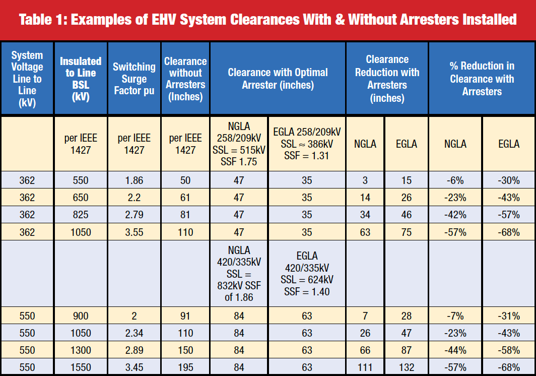 Fig. 2: Example of externally gapped transmission line arrester (EGLA). line arrester Benefits Justify Application of Transmission Line Surge Arresters Screen Shot 2016 11 11 at 11