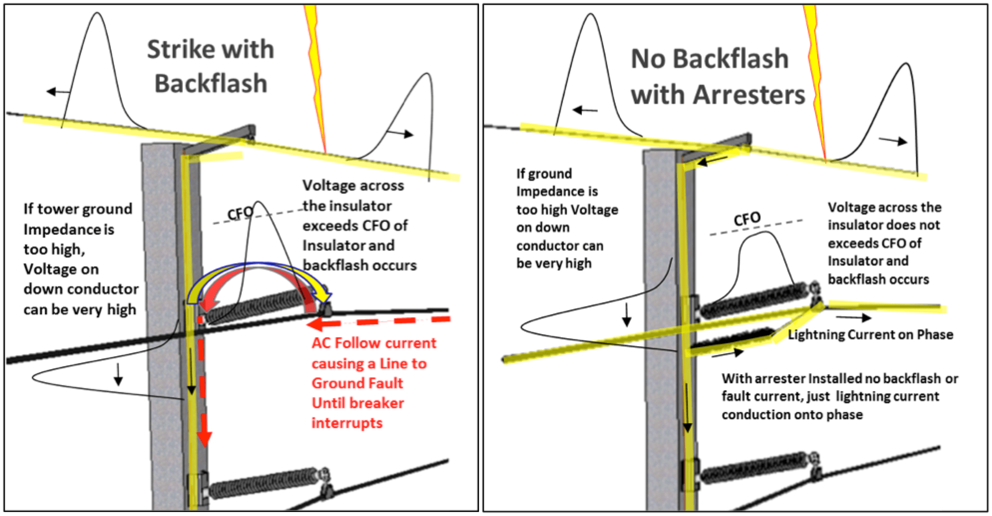 Fig. 4: Overview of back-flashover process.