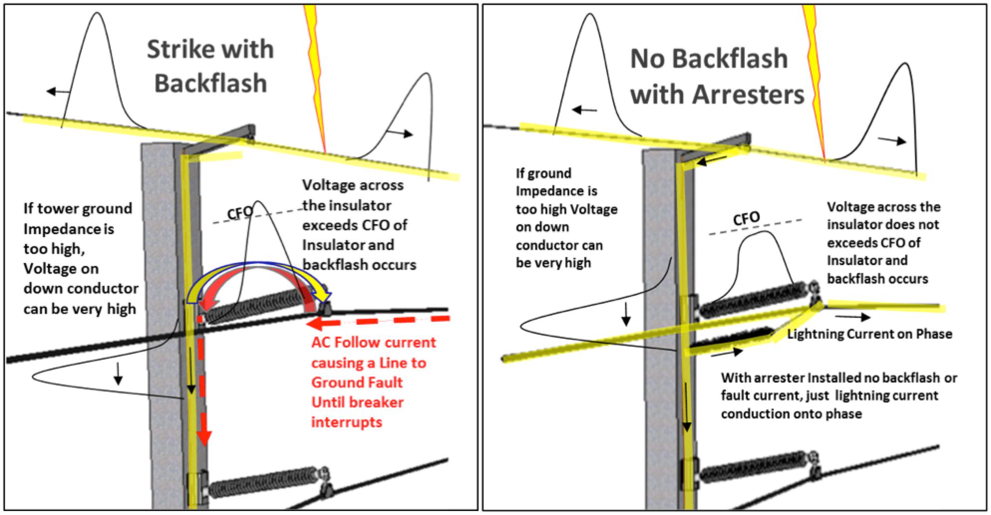 Fig. 4: Overview of back-flashover process. line arrester Benefits Justify Application of Transmission Line Surge Arresters Screen Shot 2016 11 11 at 12