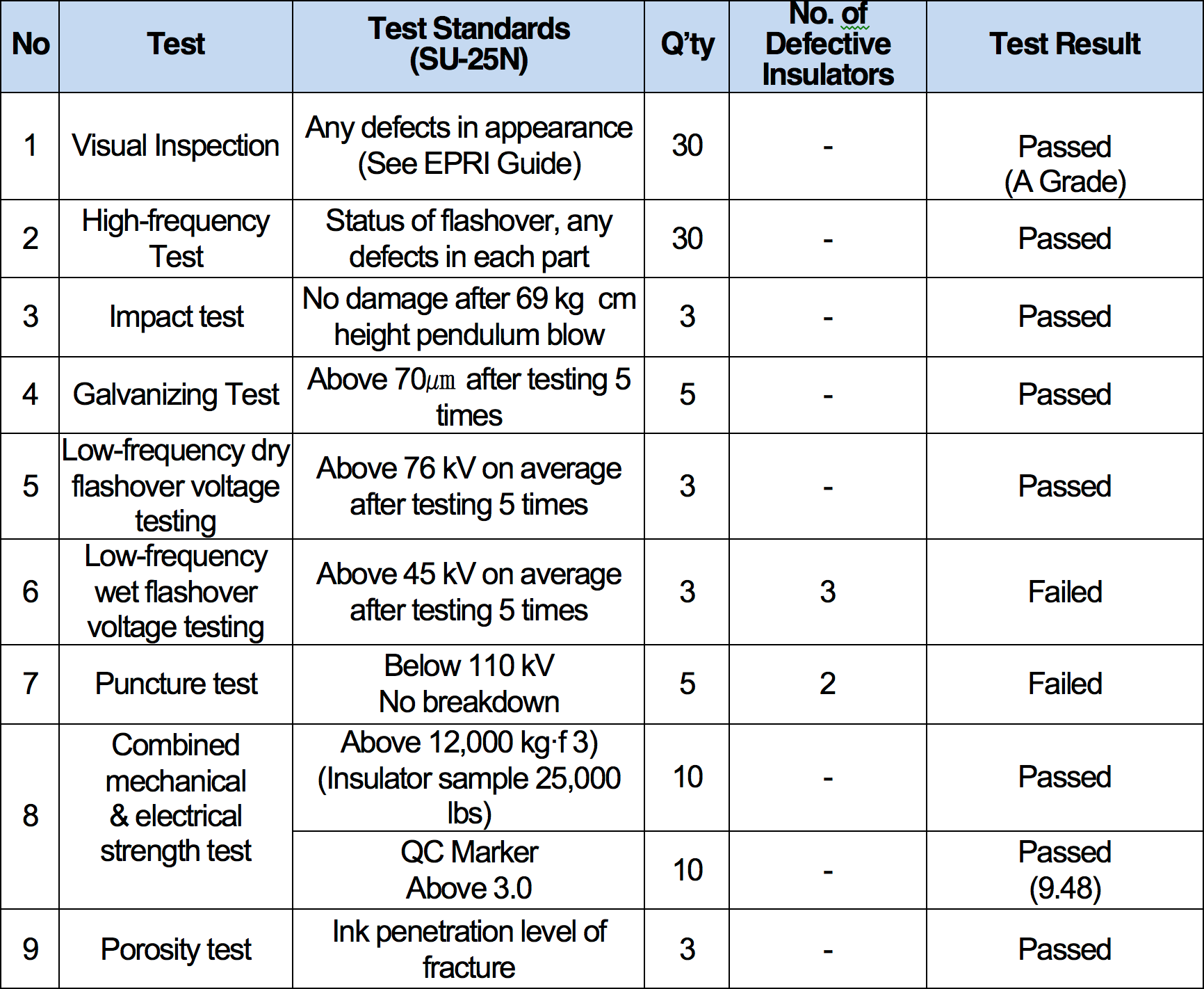 Table 6: Results of Testing Insulators from the 1970s korea Assessing Condition of Line Insulators in Korea Screen Shot 2016 11 18 at 15