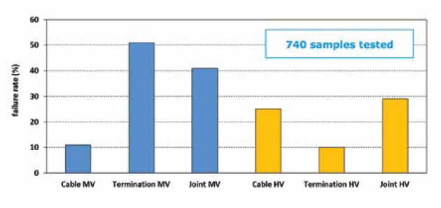 Fig. 1: Failure rates of MV & HV cables and accessories tested. Source: KEMA Laboratories. test The Case for Third-Party Certification Screen Shot 2016 12 09 at 13