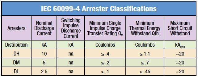 IEC 60099-4 Arrester Classifications  iec 60099-5 Selecting Ratings for IEC Distribution Arresters Fig