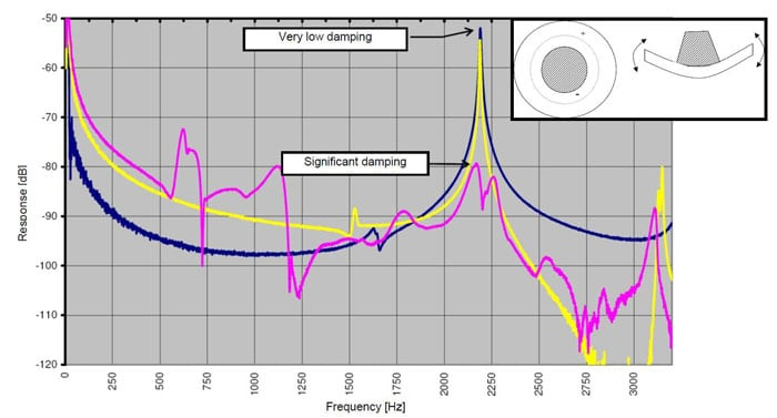 condition monitoring Asset Condition Monitoring & Diagnostics Frequency response cap pin insulators