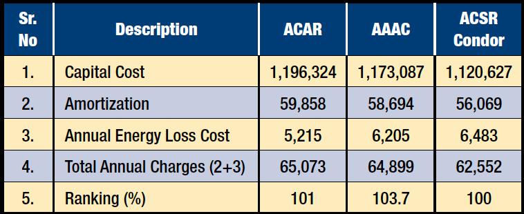 Table 4: Cost Summary (SAR/km) cigre Gulf Cooperative Council CIGRE Session in Qatar Cost Summary SARkm