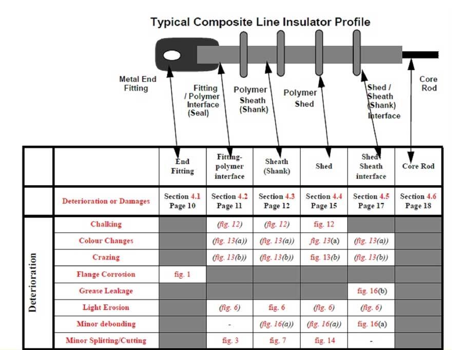 composite insulator Comparison of Methodologies to Detect Damaged Composite Insulators Basic design schematic of composite insulator