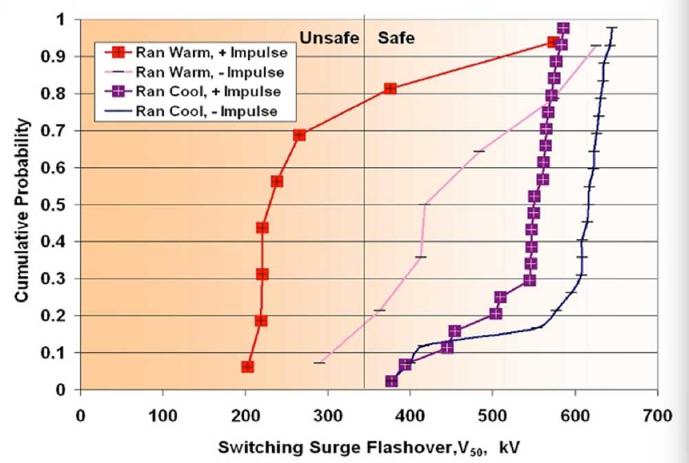 composite insulator Comparison of Methodologies to Detect Damaged Composite Insulators Evaluation of composite line insulators containing intentionally placed defects by switching impulse