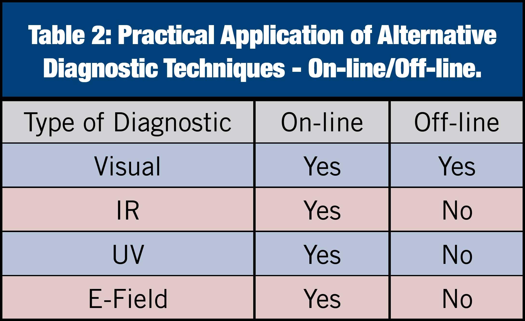 composite insulator Comparison of Methodologies to Detect Damaged Composite Insulators Practical Application of Alternative