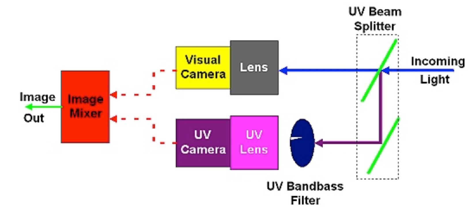 composite insulator Comparison of Methodologies to Detect Damaged Composite Insulators Principle of operation of daylight UV camera