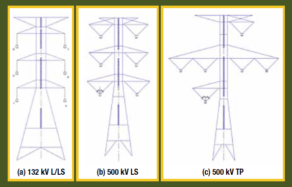 Fig. 1: Tower design of 132 kV and 500 kV lines at TNB. (a) 132 kV standard suspension tower, (b) standard 500 kV suspension tower, (c) special phase transposition (TP) towers erected at only five locations. Selective Application of EGLAs on Transmission Lines egla Selective Application of EGLAs on Transmission Lines in Malaysia Screen Shot 2017 05 19 at 09