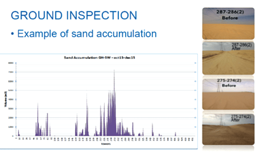 Fig. 4: Regular sand accumulation survey and countermeasures. energy security Maintenance Strategy Designed to Support Gulf Regional Energy Security Screen Shot 2017 09 08 at 13