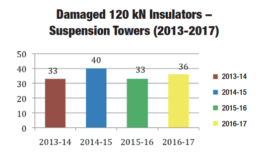 Fig. 6: Numbers of shattered 120 kN suspension insulators/year. energy security Maintenance Strategy Designed to Support Gulf Regional Energy Security Screen Shot 2017 09 08 at 14