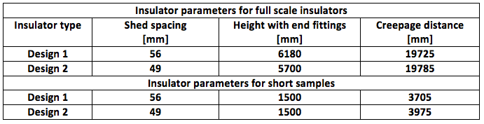 [object object] Design & Installation of Composite Insulators for New ±525 kV DC Line Table 3