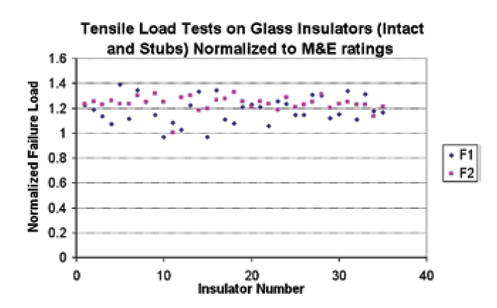 insulator failure Reviewing Modes of Insulator Failure Screen Shot 2017 11 13 at 11