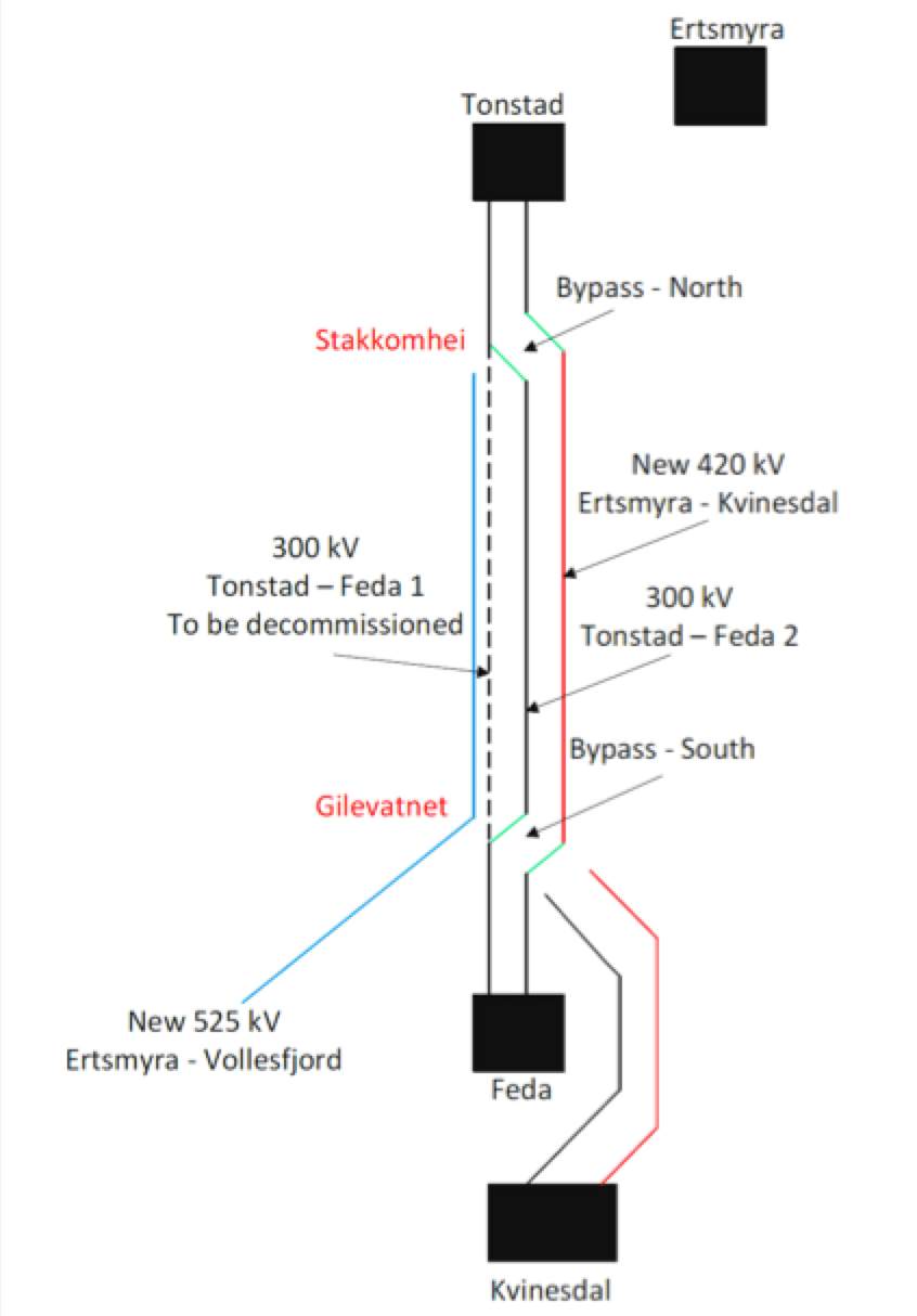 [object object] Network Expansion at Norwegian TSO (Part 2 of 2) HVDC