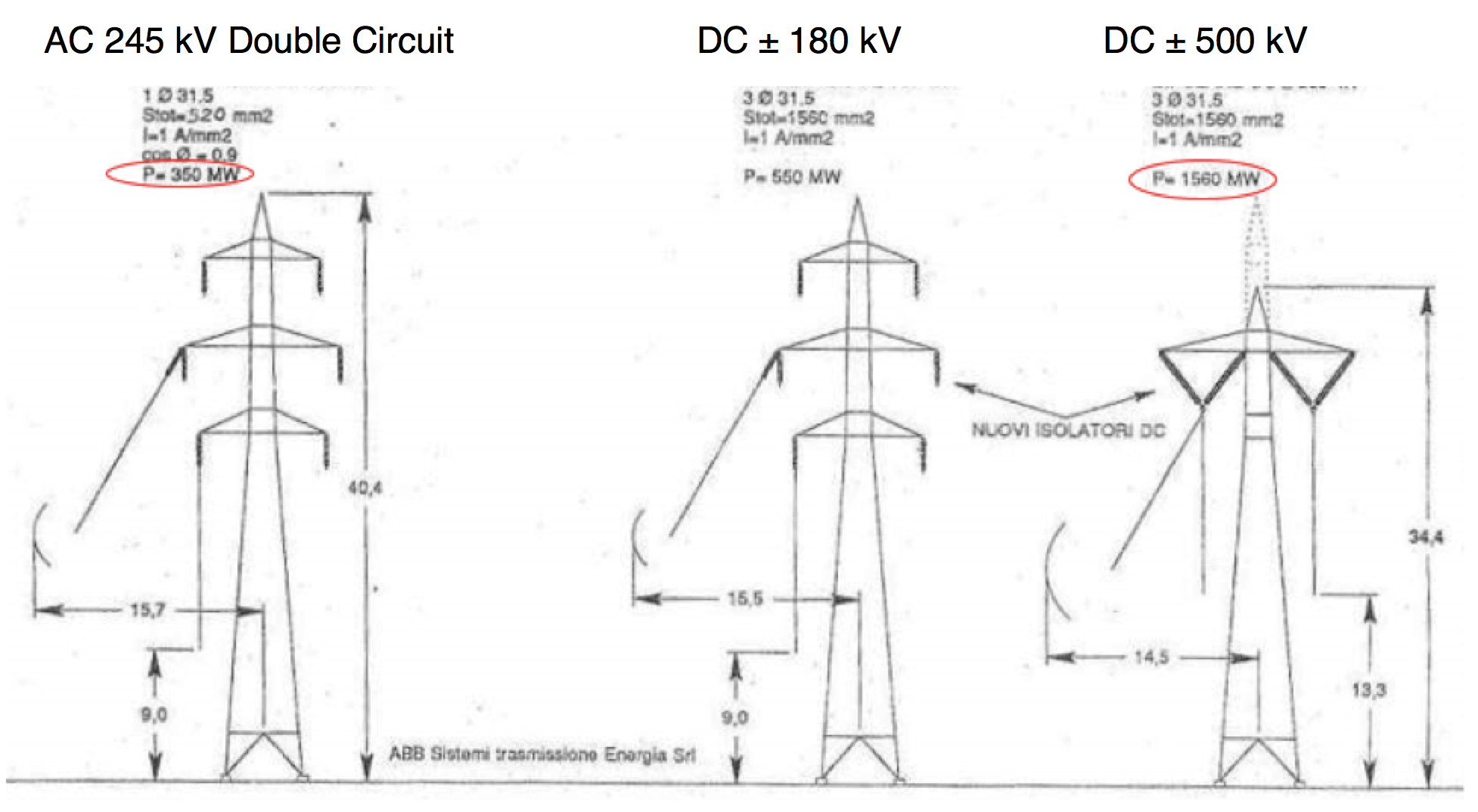 electrical power Trends in Electrical Power & Impact on T&D Systems (Part 3 of 3) Possible transformations of Italian 245 kV AC line to HVDC