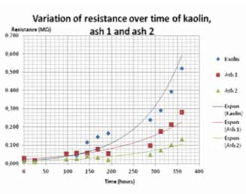 hv insulator Effect of Volcanic Ash on Outdoor Insulators Screen Shot 2017 12 04 at 12