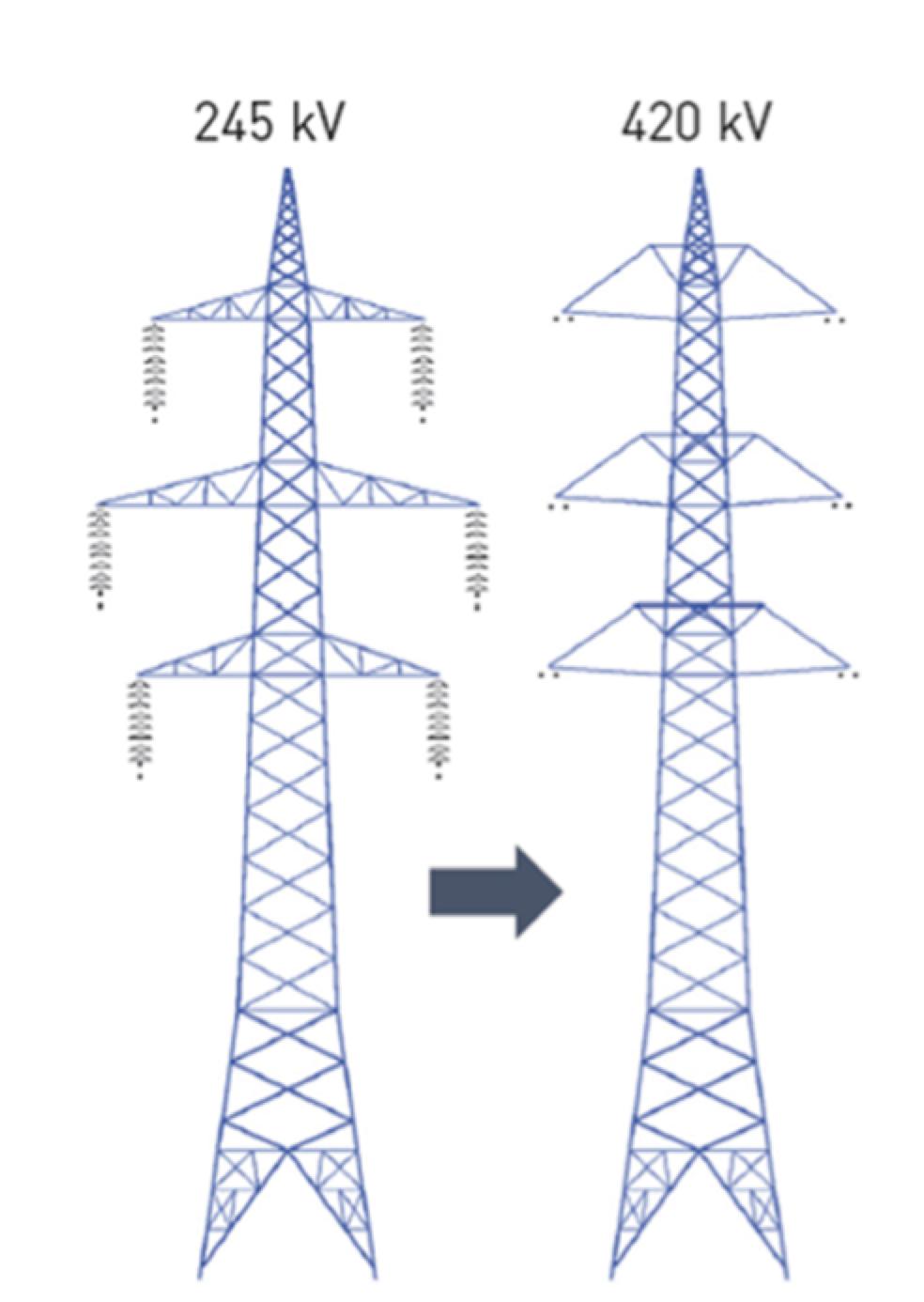 composite insulator Line Uprating with Composite Insulators Uprating 245 kV to 420 kV using composite insulating cross arms