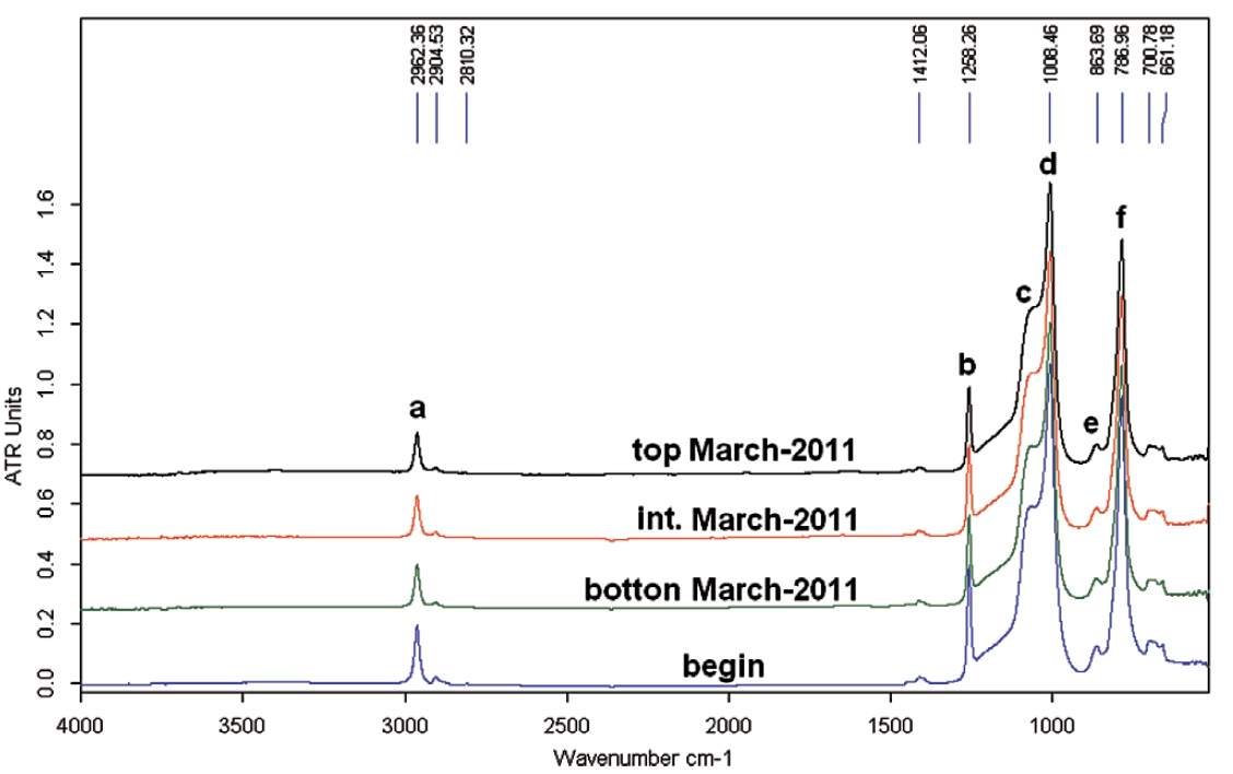 Fig 6: FTIR spectra on different shed position of bushing housings four years after installation. non-ceramic bushing Past Experience in Mexico with Non-Ceramic Bushings in Contaminated & Seismic Areas inmrw