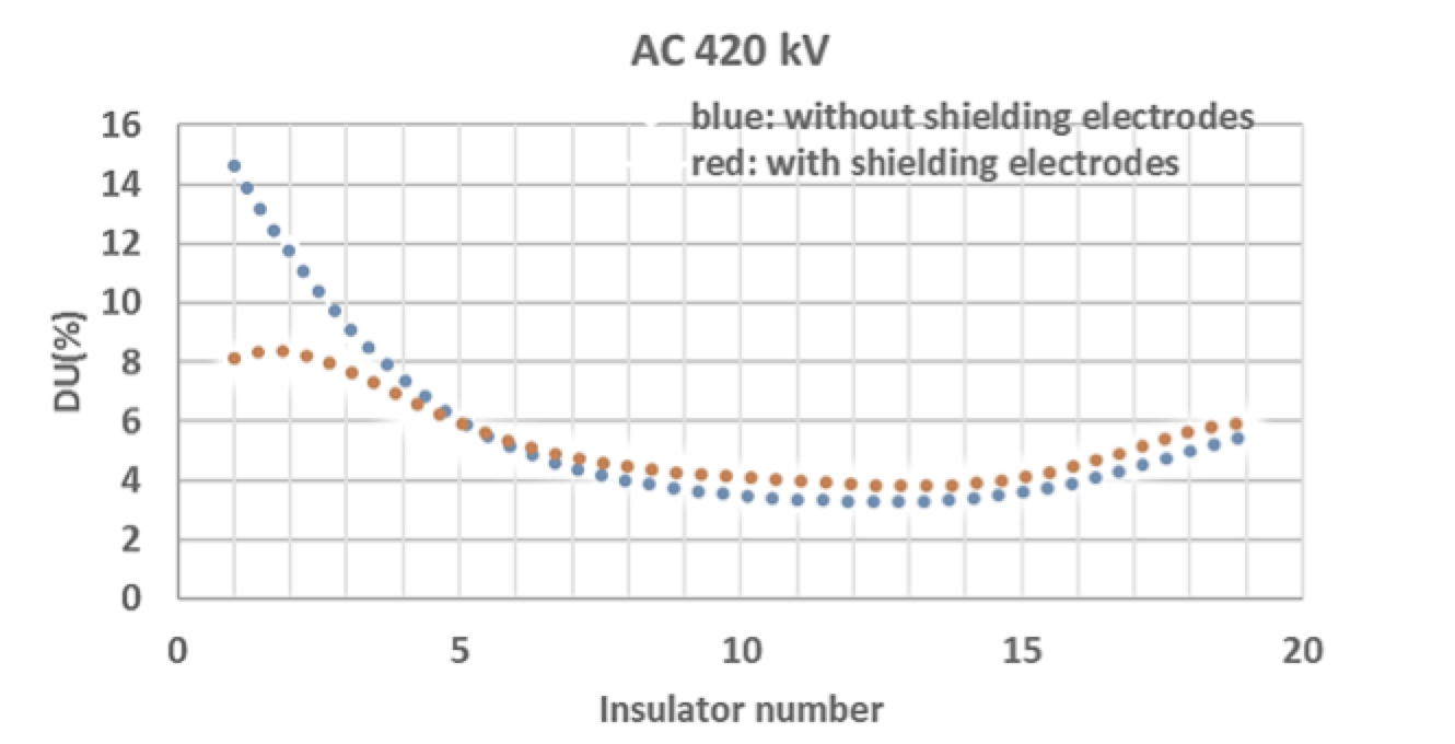 dc line Shielding Electrodes for AC & DC Line Insulators Comparison of measured voltage drop across each cap pin insulator with and without shielding electrodes on live side