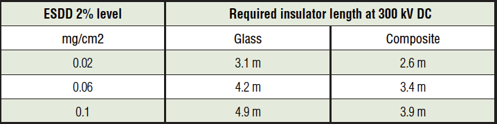 transmission lines Insulation Aspects When Converting Transmission Lines from AC to DC Required Insulator Length