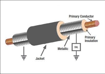 arrester Technology & Application Review of Arresters that Extend Life of Cables High voltage cable with SVL 338x239 technical articles Homepage 2019 High voltage cable with SVL 338x239