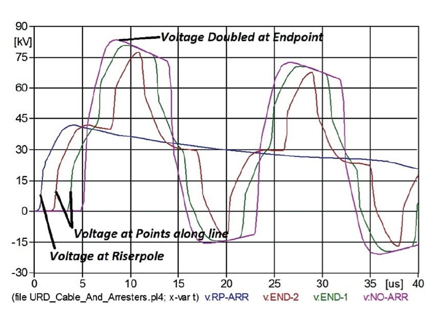 arrester Technology & Application Review of Arresters that Extend Life of Cables Voltages along unprotected branch show voltage doubling at endpoint without deadfront arrester