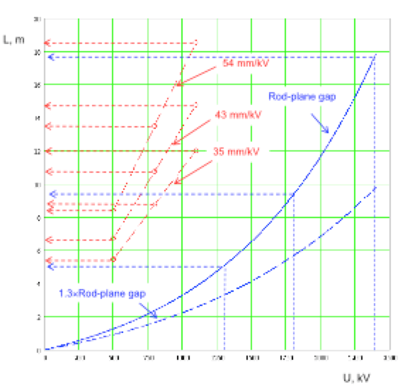 Fig. 1: Insulator lengths determined by USCD for DC voltages of 500, 800 & 1100 kV (curves in red dash-lines); or by the U50 of SI of 1300, 1800 and 2390 kV respectively (curves in blue lines).