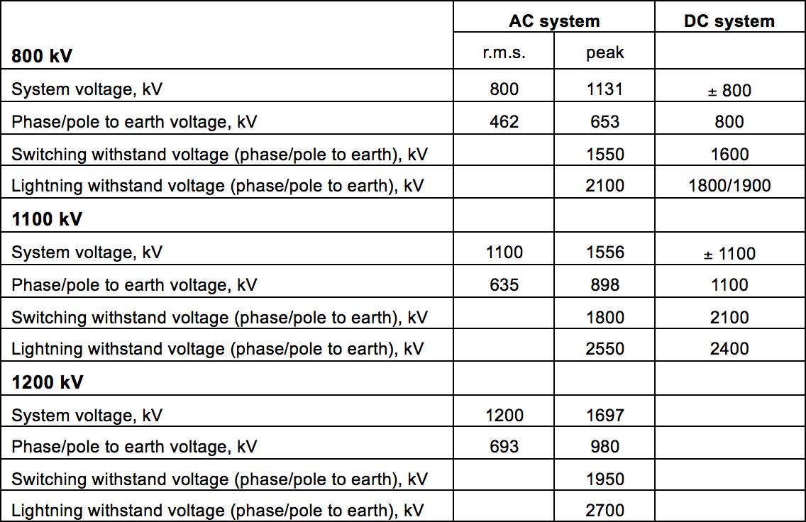 insulator design for uhv Innovations & Challenges in Insulator Design for UHV Voltage Levels Specified for UHV Systems