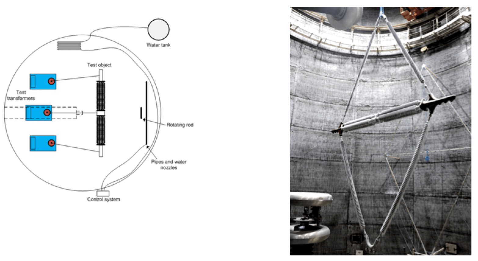[object object] Verifying Corona, Pollution & Icing Performance of Insulation Structures Actual and schematic set up in test hall for ice testing