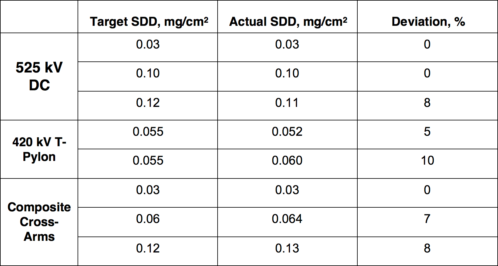 [object object] Verifying Corona, Pollution & Icing Performance of Insulation Structures Example of application of new pollution application technique for large test objects