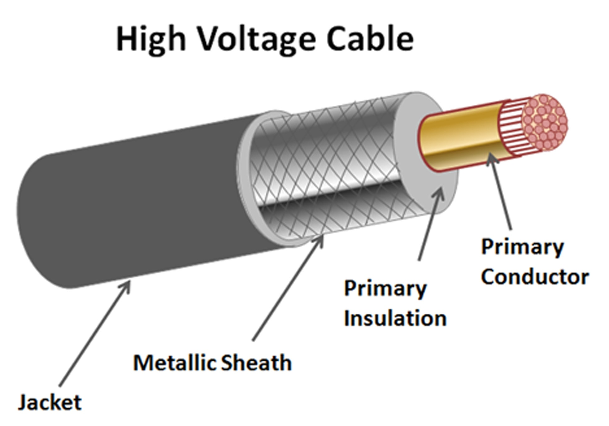 Fig. 1: Simple HV cable showing polymeric jacket that may require surge protection. power cables Sheath Voltage Limiters Protect HV Power Cables Figure 1 Simple HV Cable Graphic