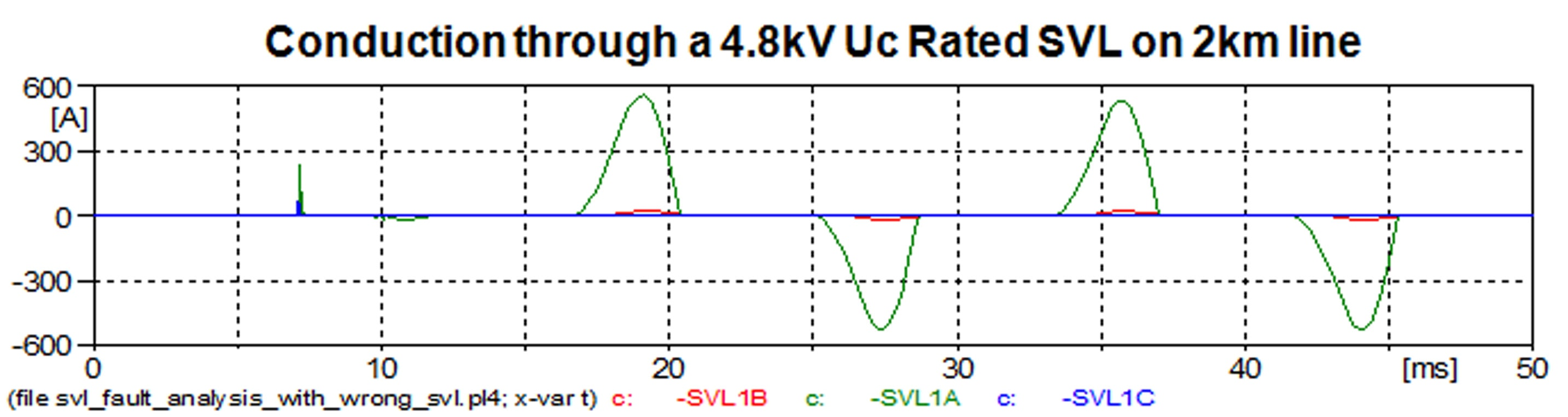Fig. 10: Current through improperly sized SVL with peak levels in 600 A range per half cycle. power cables Sheath Voltage Limiters Protect HV Power Cables Figure 10 Conduction Through 4