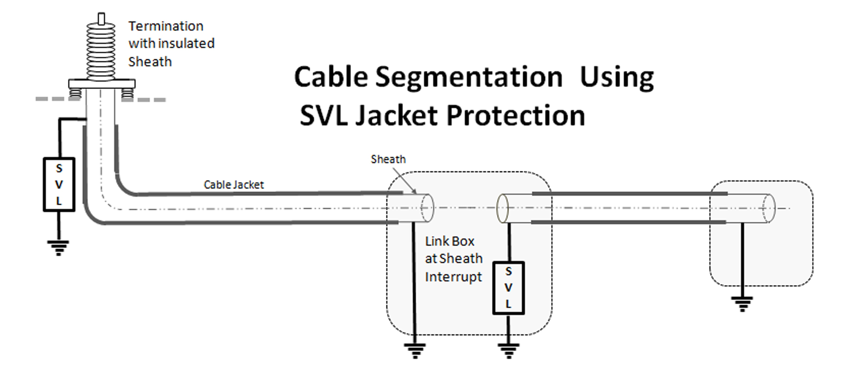 Fig. 2: Loss reduction in cable systems using segmentation and sheath voltage limiters. power cables Sheath Voltage Limiters Protect HV Power Cables Figure 2 Cable Segmentation Graphic