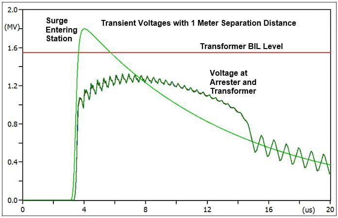 arrester Arrester − Transformer Separation Distance in Substations Figure 2 with annotations Large