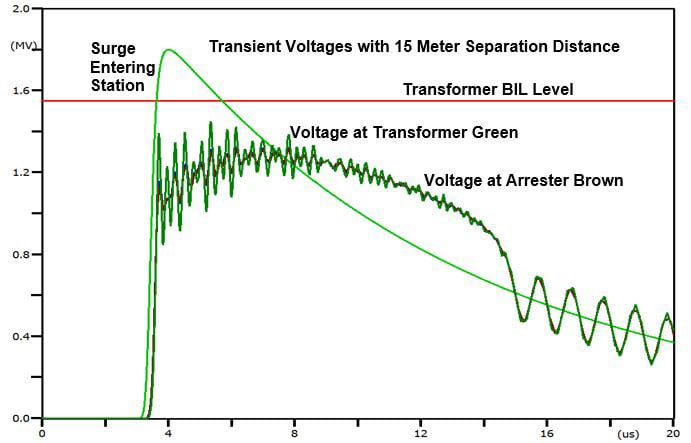 arrester Arrester − Transformer Separation Distance in Substations Figure 3 with annotations Large