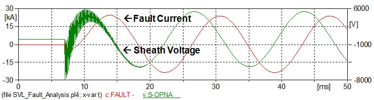 Fig. 8: Example of sheath voltage during 27 kA fault on trefoil configured cable. CLICK TO ENLARGE power cables Sheath Voltage Limiters Protect HV Power Cables Figure 8 Example of Sheath Voltage During a Fault