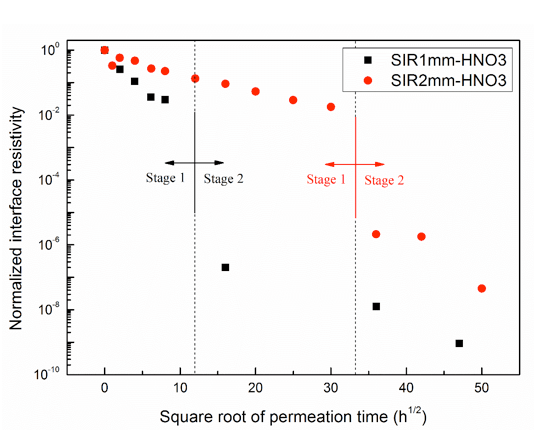 testing rod Testing Rod to Housing Interface in Composite Insulators Normalized interface resistivity after 1 molL HNO3 permeation with different SIR thickness