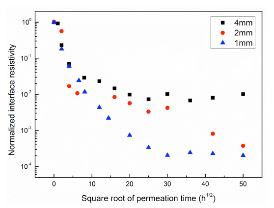 Fig. 12: Normalized interface resistivity after water permeation with different gap width. testing rod Testing Rod to Housing Interface in Composite Insulators Normalized interface resistivity after water permeation with different gap width