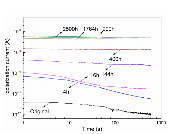 testing rod Testing Rod to Housing Interface in Composite Insulators Polarization curves of interface current after different periods of time of water permeation