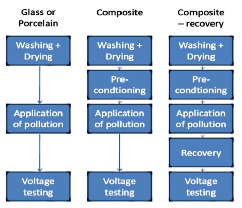 [object object] Verifying Corona, Pollution & Icing Performance of Insulation Structures Principles behind pollution test method for composite insulators compared to glass
