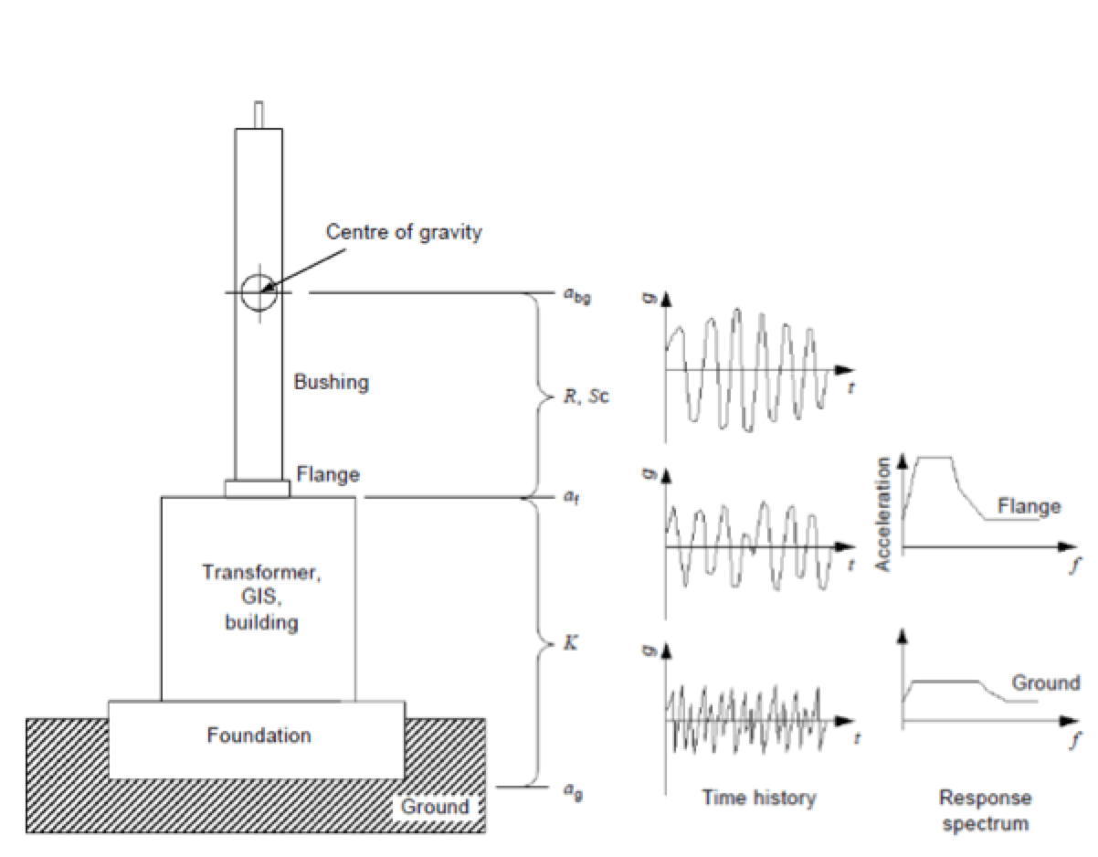 Development of Bushings for Seismic Conditions | INMR