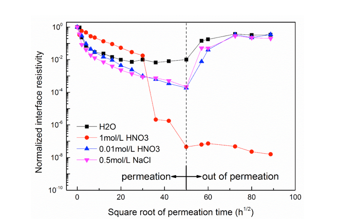 Fig. 9: Normalized interface resistivity after different liquid permeation and recovery process. testing rod Testing Rod to Housing Interface in Composite Insulators Screen Shot 2018 05 10 at 16