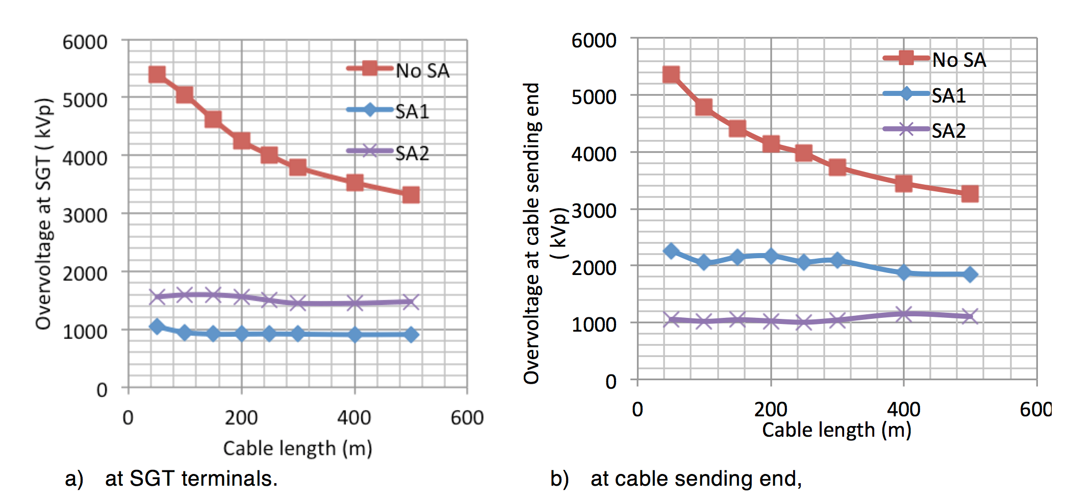 arrester Arrester Protection Distances at Substations Shielding failure Computed overvoltage magnitudes at SGT terminals versus XLPE cable length