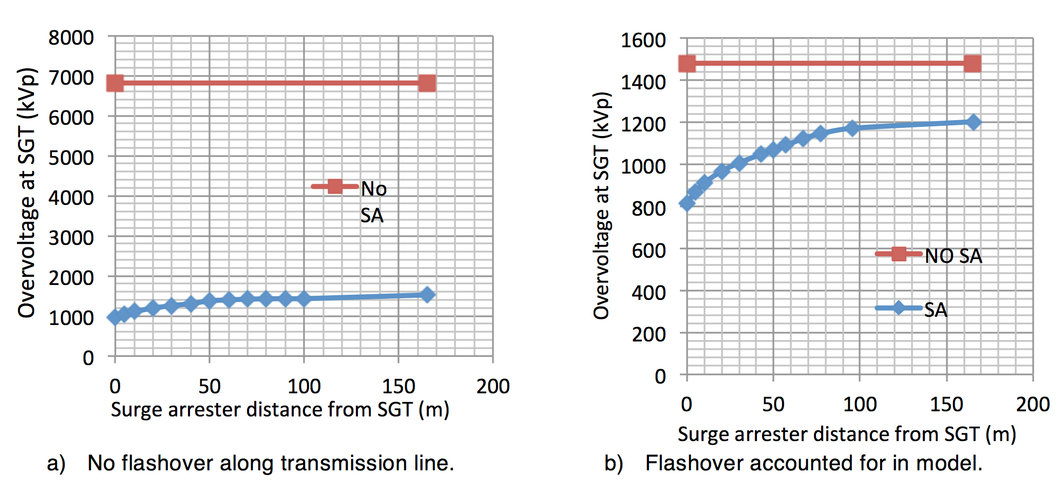 arrester Arrester Protection Distances at Substations Shielding failure Computed overvoltage magnitudes at SGT terminals versus surge arrester distance from equipment