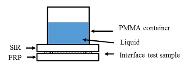 Testing Rod to Housing Interface in Composite Insulators testing rod Testing Rod to Housing Interface in Composite Insulators Sketch of liquids permeation into interface resistivity test sample