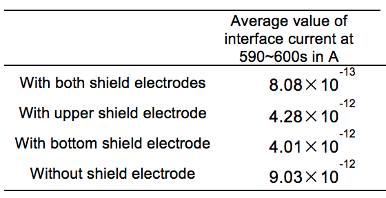 testing rod Testing Rod to Housing Interface in Composite Insulators Steady State Current with and without Shield Electrodes